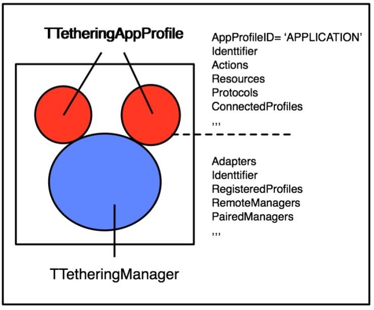 tethering2